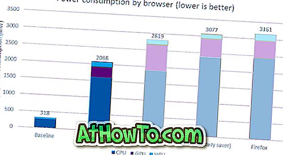 Firefox / Chrome leert den Akku auf Windows 10 PC schneller